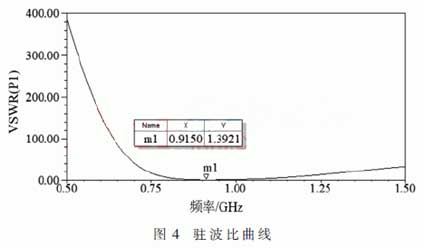 Standing wave ratio curve of PIFA antenna